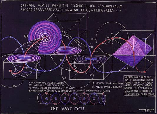 The Wave Cycle
