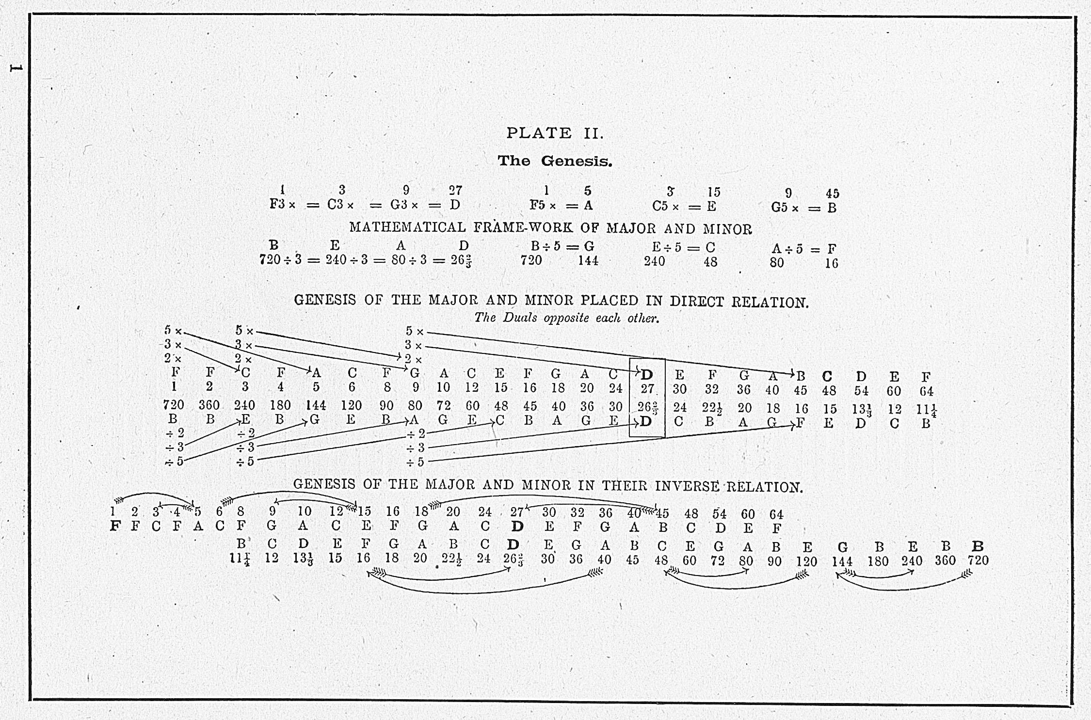 PLATE II