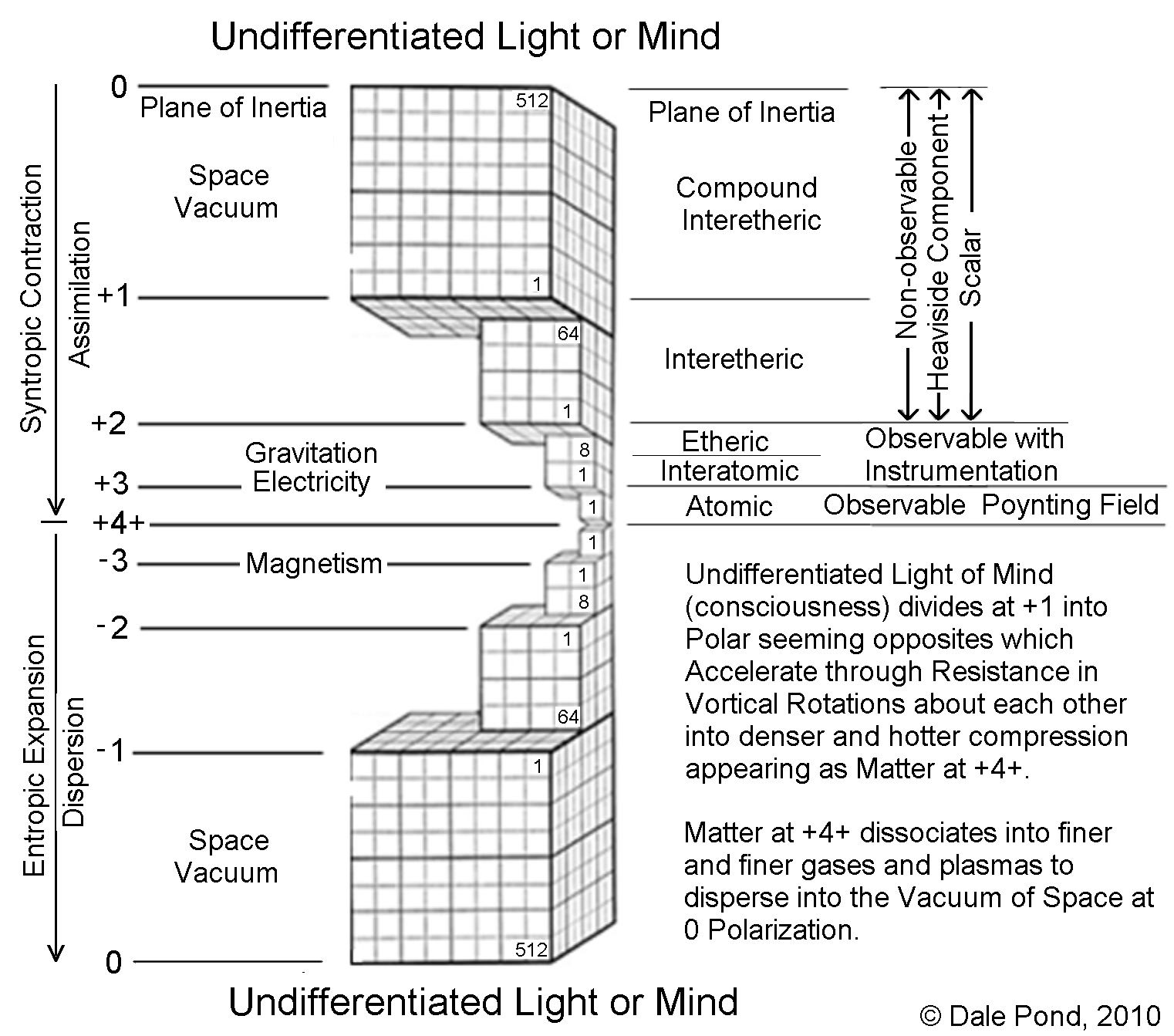 Undifferentiated Mind