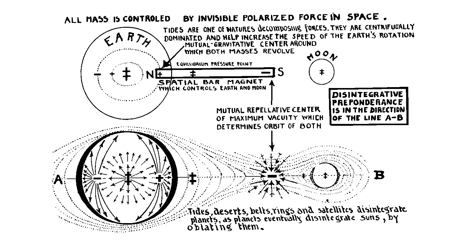 All Mass is Controlled by Invisible Polarized Force in Space