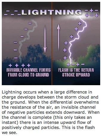 Lightning Strike Channels