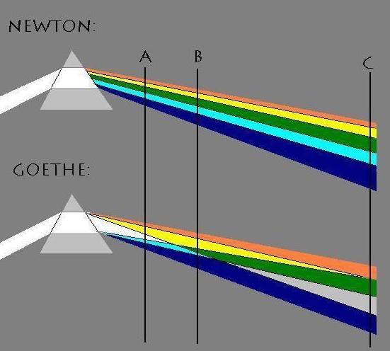 Rainbow Refractions