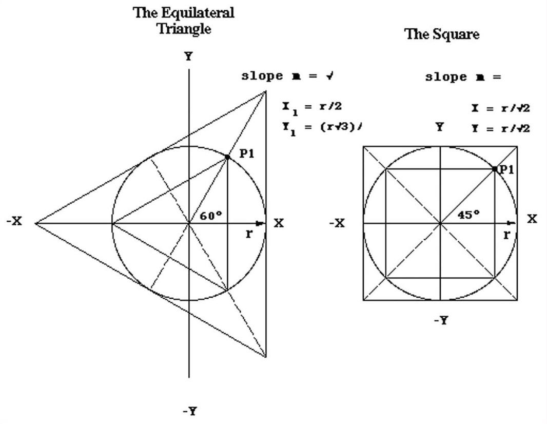 Quadrature of the Circle