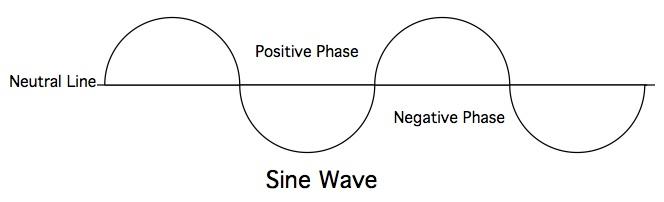 Compression Wave
