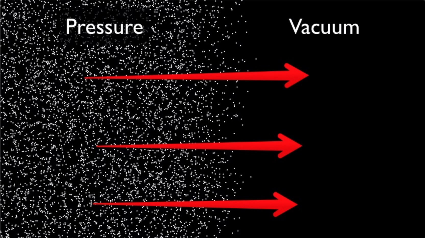 Vacuum of Outer Space