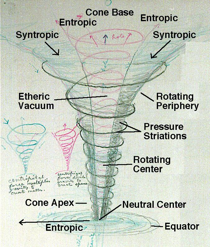 Vortex Components