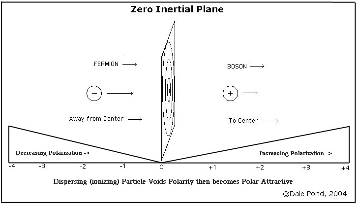 Cube Zero Inertial Plane Pole Reversal