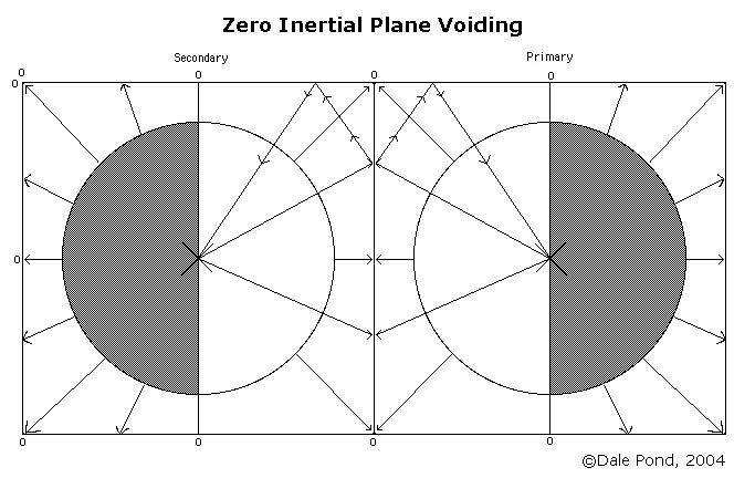 Cube Zero Inertial Plane Polar Reversal