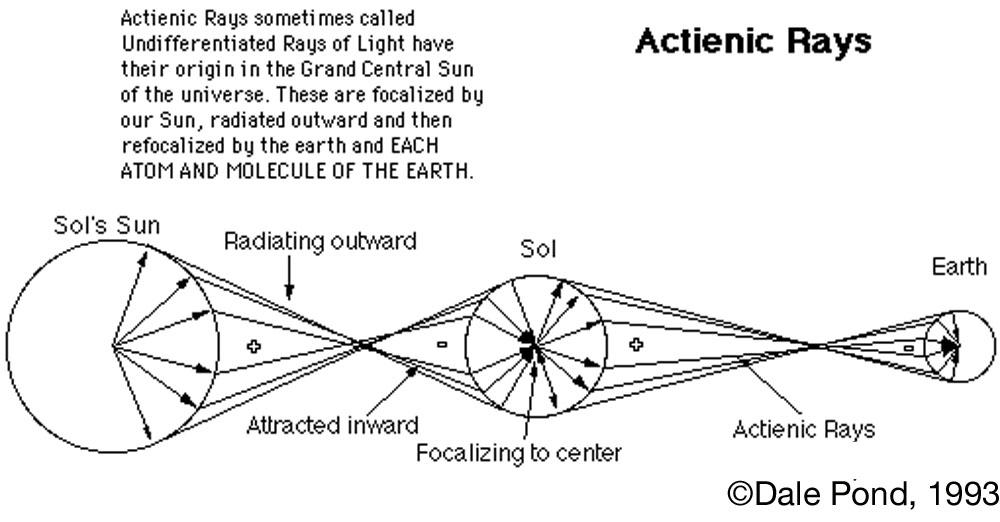 Actienic Rays