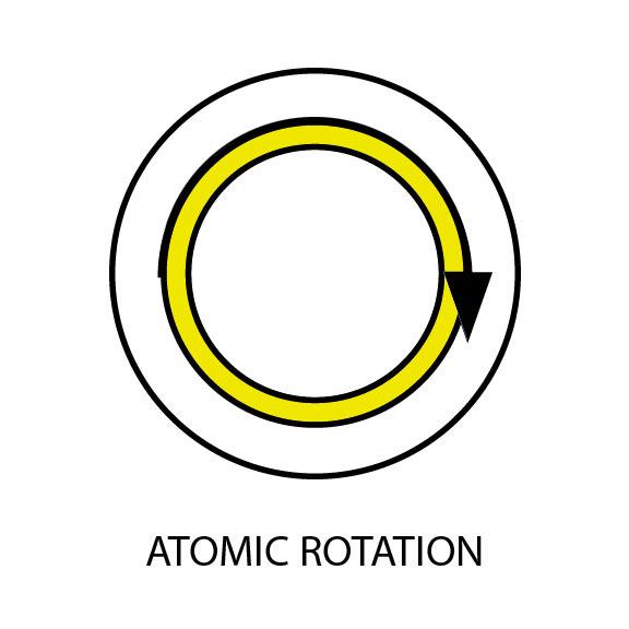 Atomic Rotation